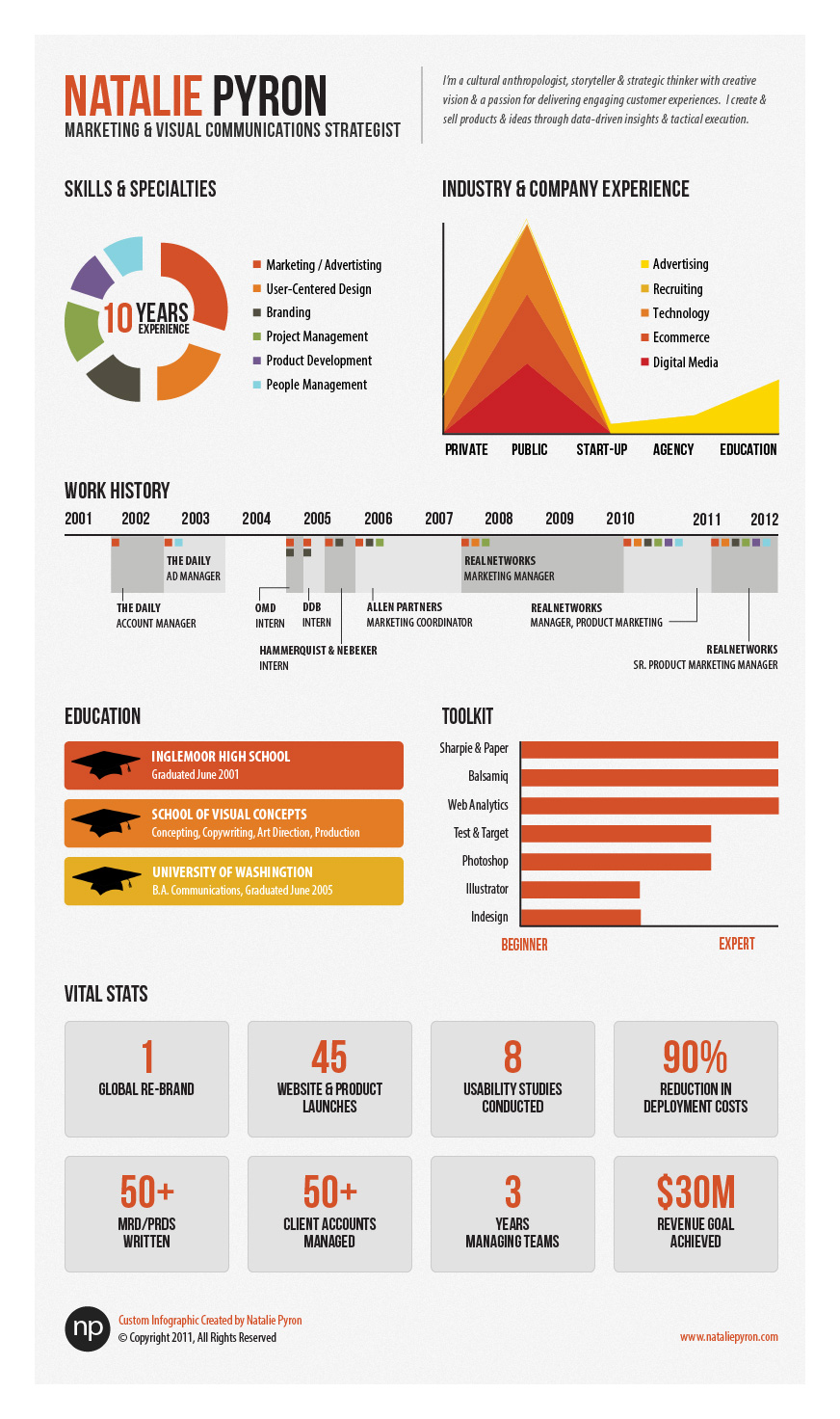 Infographic Resume Marketing | galleryhip.com - The ...